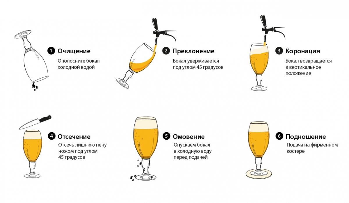 Идеальная подача пива
